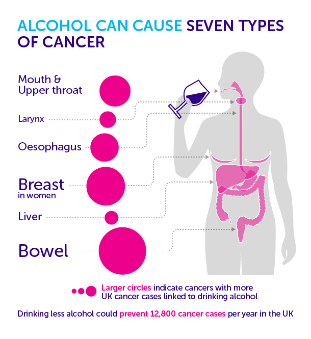 160208-Alcohol-and-cancers-caused