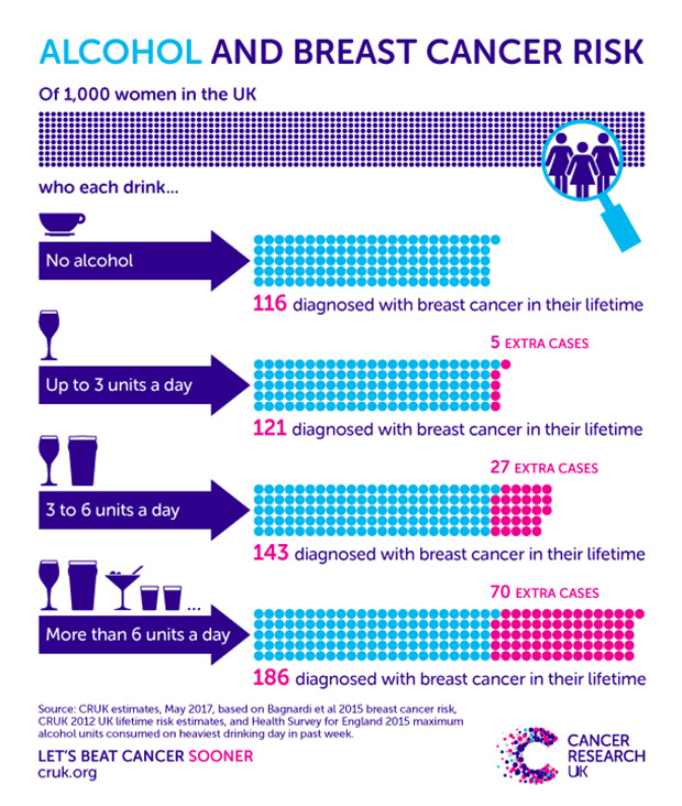 Alcohol and breast cancer risk update